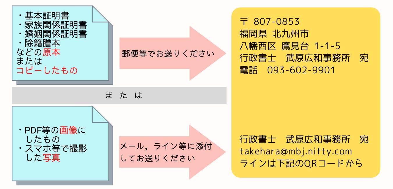 翻訳するもの(家族関係証明書等)をお送りいただく方法